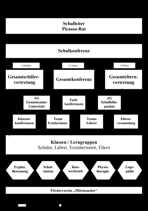 Schulstruktur der Picassoschule